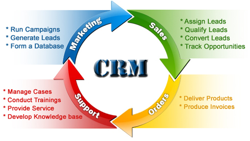CRM-WorkFlow-Process