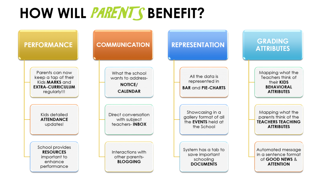 Parents Benefits